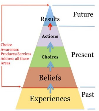 Experiences Beliefs Actions
