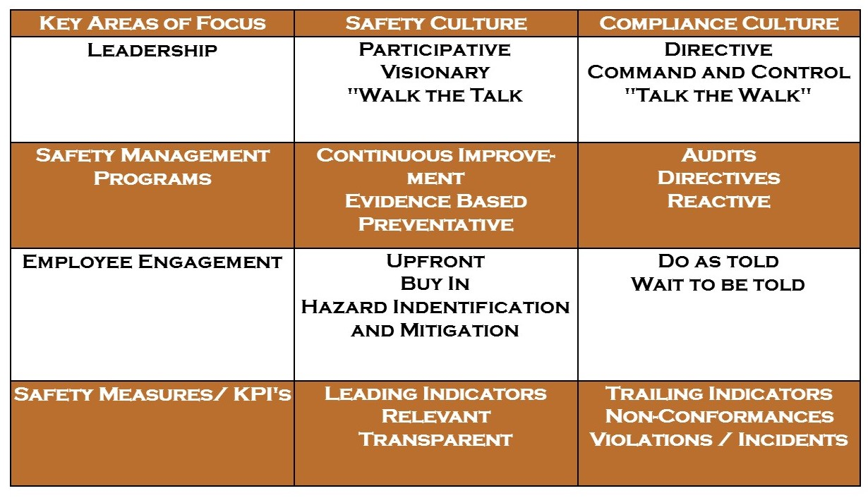 Safety vs Compliance Matrix